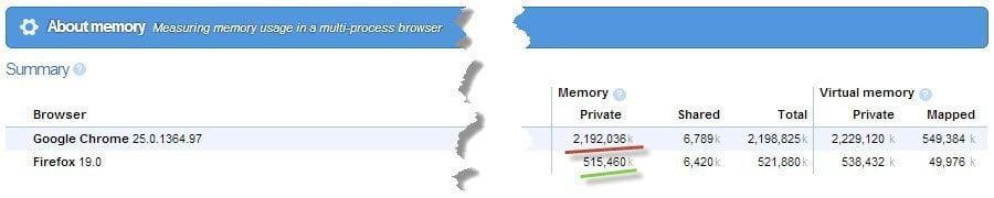 Vergleich Speicherverbrauch Browser Firefox und Chrome