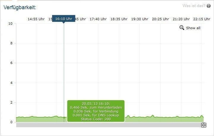 Messung der Antwortzeiten des Servers